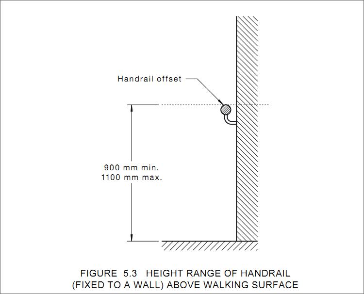 Figure 5.3 Height Range of Handrail (fixed to a wall) above walking surface.png