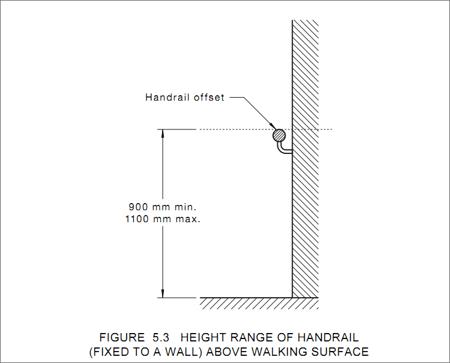 Industrial Handrail Height and Australian Standards - Moddex